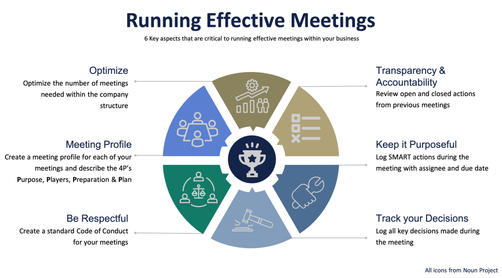 Critical aspects to running effective business meetings