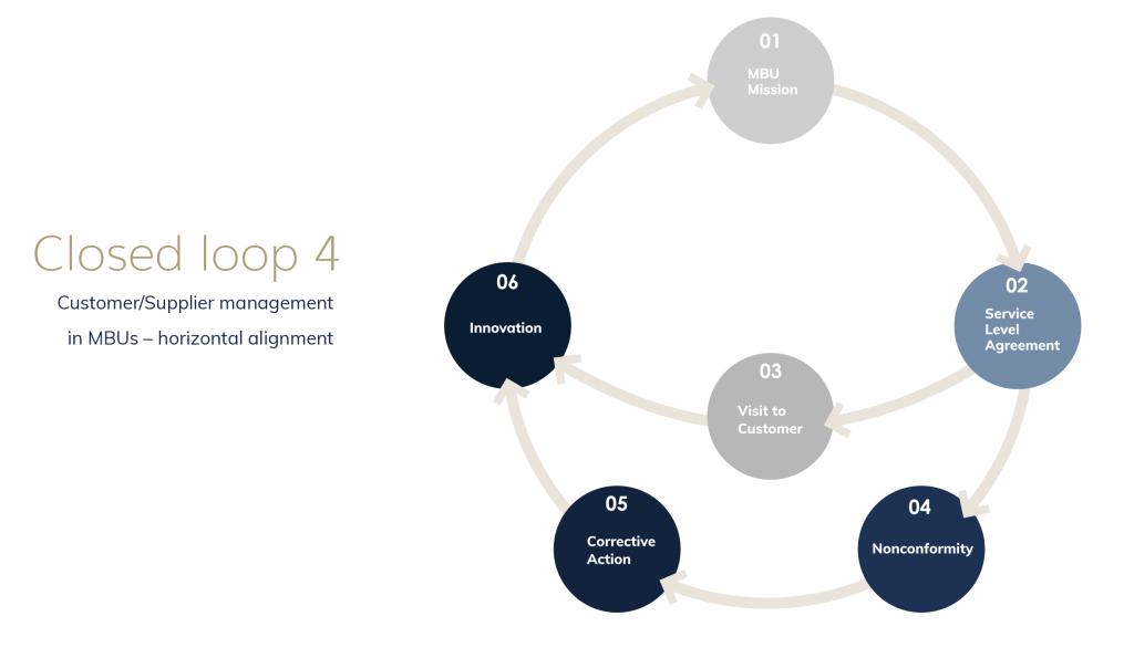 Closed Loop System - Customer/Supplier Management in Min Business Units