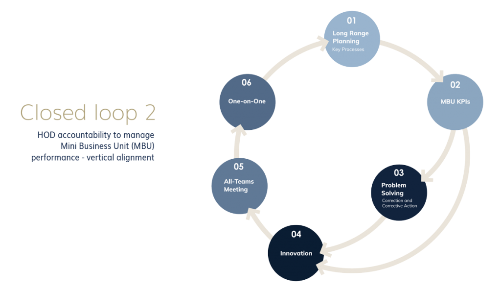 Closed Loop System - Head of Departments are accountable for the performance of Min Business Units