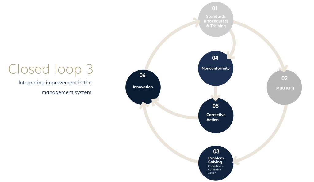 Closed Loop System - Continuous Improvement activities are an integral part of the Management System