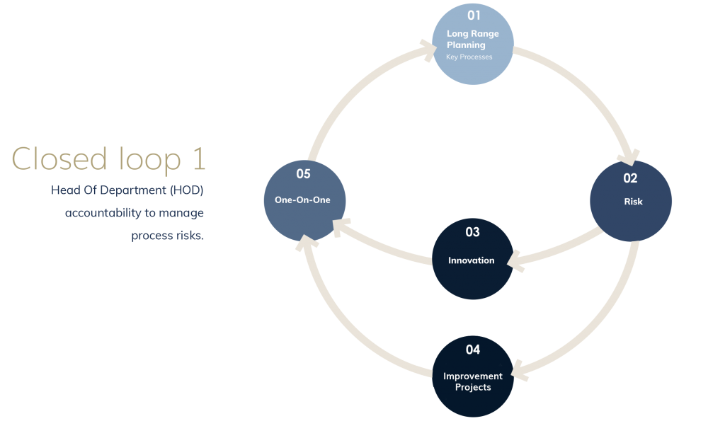 Closed Loop System - Head of Departments are accountable to manage process risks