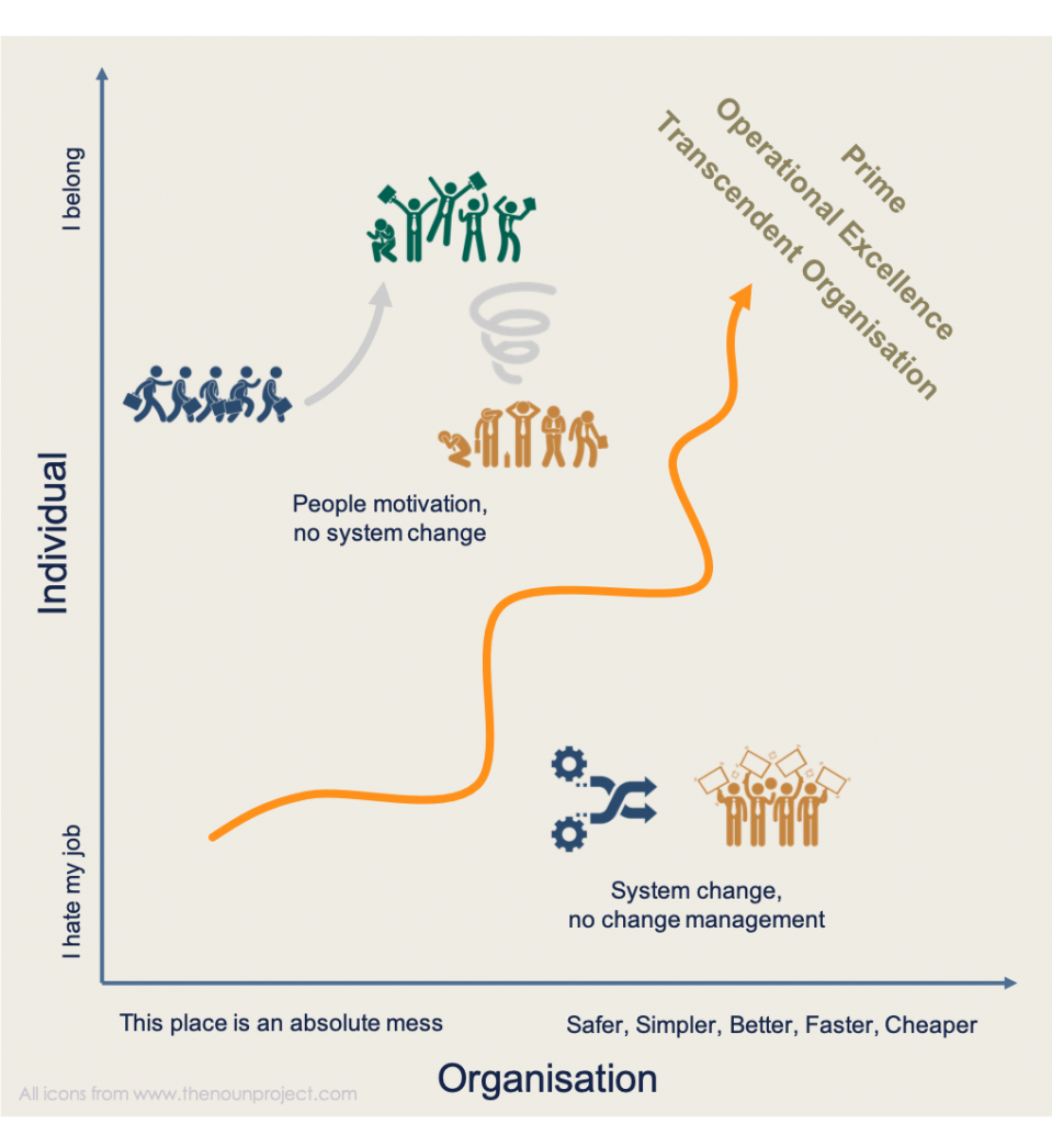 To change an organisation Change Management is one step ahead of System Change.