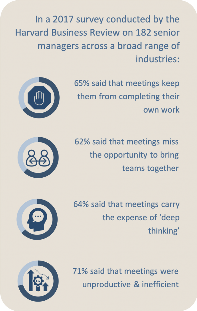 HBR study shows that business meetings are usually inefficient